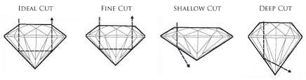 Diamond Depth And Table Home Janam Corporation