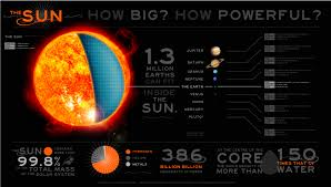 Temperature Of The Interior Of The Sun The Sun Educational Facts And History Of The Star We Call The