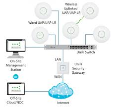 ubiquiti home network design ubiquiti uap 3 now 25 off unifi ap 3 pack