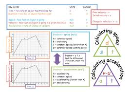 speed and acceleration graphs by eleanorvickers teaching