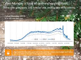 online sales thanksgiving day holiday preparation overview stats and tips for thanksgiving