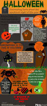 halloween facts에 관한 pinterest 아이디어 상위 25개 이상 할로윈 아트