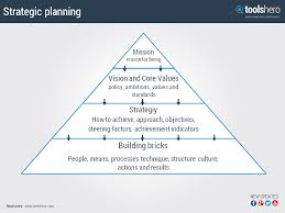 Strategic Planning Template Excel Strategic Planning The Roadmap To Organizational Success Toolshero