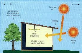 passive solar energy solar energy facts