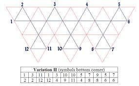 zodiac 12 sided flexagon