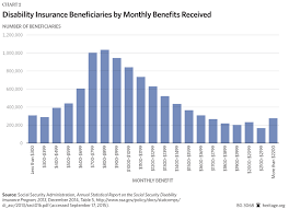improving social security disability insurance with a flat benefit