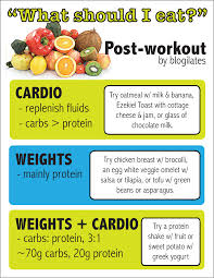 post workout meal printable blogilates fitness food and lots