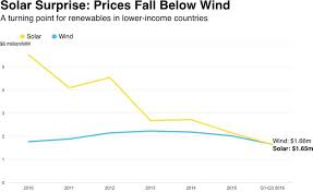 cheaper than dirt black friday world energy hits a turning point solar that u0027s cheaper than wind