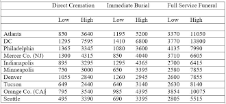 funeral cost fca releases national funeral cost study funeral consumers alliance