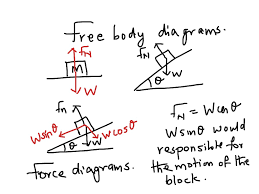 showme forces free body diagram