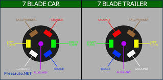 7 way rv wiring diagram round trailer in blade radiantmoons me