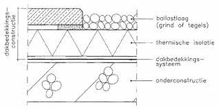 balkon isolieren isoleren platte daken