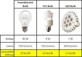 halogen light bulbs vs incandescent lumens and light output