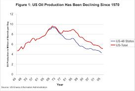 the oil drum oil quiz test your knowledge