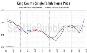 price per square foot archives seattle bubble