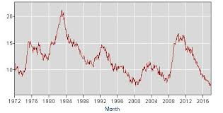 bureau of labor staistics black unemployment rate falls to record low