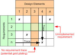 design elements matrix traceability matrix requirement management software engineering