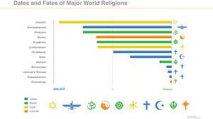 Religion World Map by Dates And Fates Of Major World Religions Religio Magazine