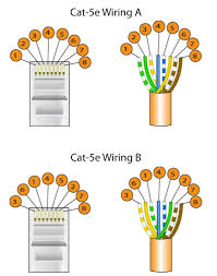 cat5 cable wiring a or b efcaviation com