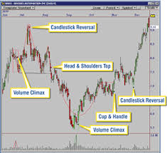 reversal pattern recognition omnitrader chart pattern recognition