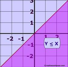 linear inequalities how to graph the equation of a linear inequality