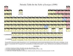 Isotope Periodic Table Periodic Isotopes Actinide Metals