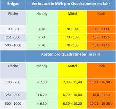 baukosten pro qm wohnfläche was sind die kosten für erdgas was ist glücklichkeit