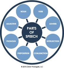 8 parts of speech activities lesson plans exercises u0026 lists