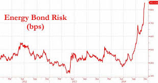 pattern energy debt junk bonds debt spreads there will be blood