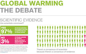 quotes about climate change al gore climatologists consensus on global warming poll sample size 79