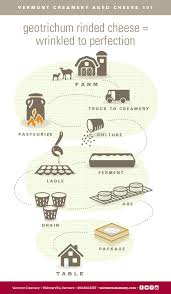 from farm to table creamery blog