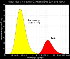 Interior Of The Earth For Class 7 Solar Radiation And The Earth U0027s Energy Balance