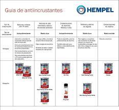 hempel u0027s hempadur epoxy filler 35250 1000ml lamarencalma