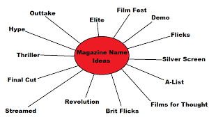 Ideas With A Name Magazine Cover Name Ideas Hannahb93 S