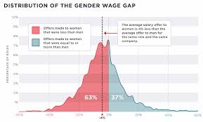 study wage gap in tech persists with women color and lgbtq
