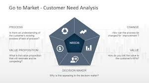 go to market strategy powerpoint template slidemodel