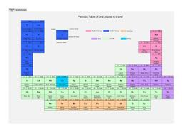periodic table of most popular places to travel thinglink