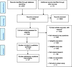 a systematic review of vocational interventions for young adults
