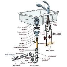 Install Disposal Kitchen Sink Replace Garbage Disposal Badger 5 Installing Kitchen Sink With And