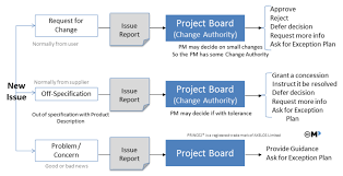 Project Project Management Change Request by Change Prince2 Wiki