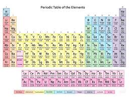 Online Periodic Table by Best 25 Periodic Table Ideas That You Will Like On Pinterest
