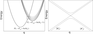 a dynamical approach to non adiabatic electron transfers at the