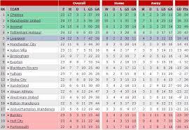 epl table fixtures results and top scorer epl table epl table latest week 29 results scores and 2015