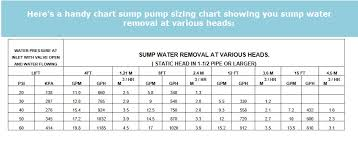 best water powered sump pump reviews and buying guide