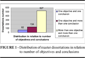 Number of objectives and conclusions in dissertations and thesis SciELO
