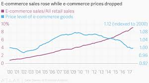bureau commerce e commerce sales while e commerce prices dropped