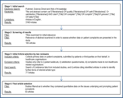 patient complaints in healthcare systems a systematic review and