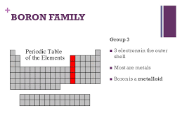 Group In Periodic Table Group 3 On Periodic Table Of Elements Periodic Tables