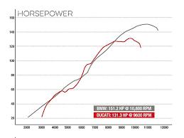 comparison bmw s1000xr vs ducati multistrada 1200 s