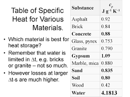 Specific Heat Table Thermal Energy Chemical Energy презентация онлайн